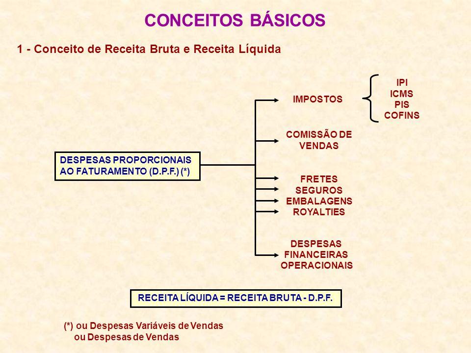 1 - Conceito de Receita Bruta e Receita Líquida CONCEITOS BÁSICOS IPI ICMS PIS COFINS IMPOSTOS COMISSÃO DE VENDAS FRETES SEGUROS EMBALAGENS ROYALTIES DESPESAS FINANCEIRAS OPERACIONAIS RECEITA LÍQUIDA = RECEITA BRUTA - D.P.F.