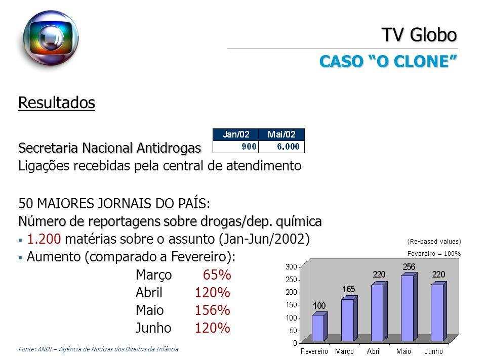 TV Globo CASO O CLONE Resultados Secretaria Nacional Antidrogas Ligações recebidas pela central de atendimento 50 MAIORES JORNAIS DO PAÍS: Número de r