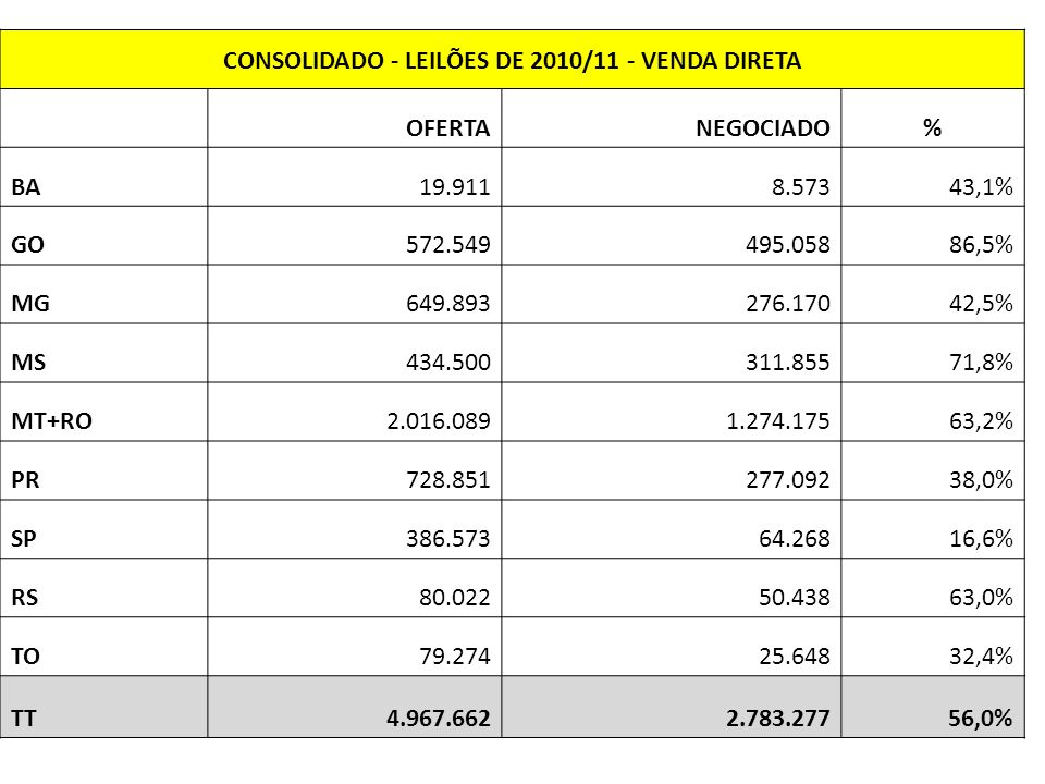 CONSOLIDADO - LEILÕES DE 2010/11 - VENDA DIRETA OFERTANEGOCIADO% BA19.9118.57343,1% GO572.549495.05886,5% MG649.893276.17042,5% MS434.500311.85571,8% MT+RO2.016.0891.274.17563,2% PR728.851277.09238,0% SP386.57364.26816,6% RS80.02250.43863,0% TO79.27425.64832,4% TT4.967.6622.783.27756,0%