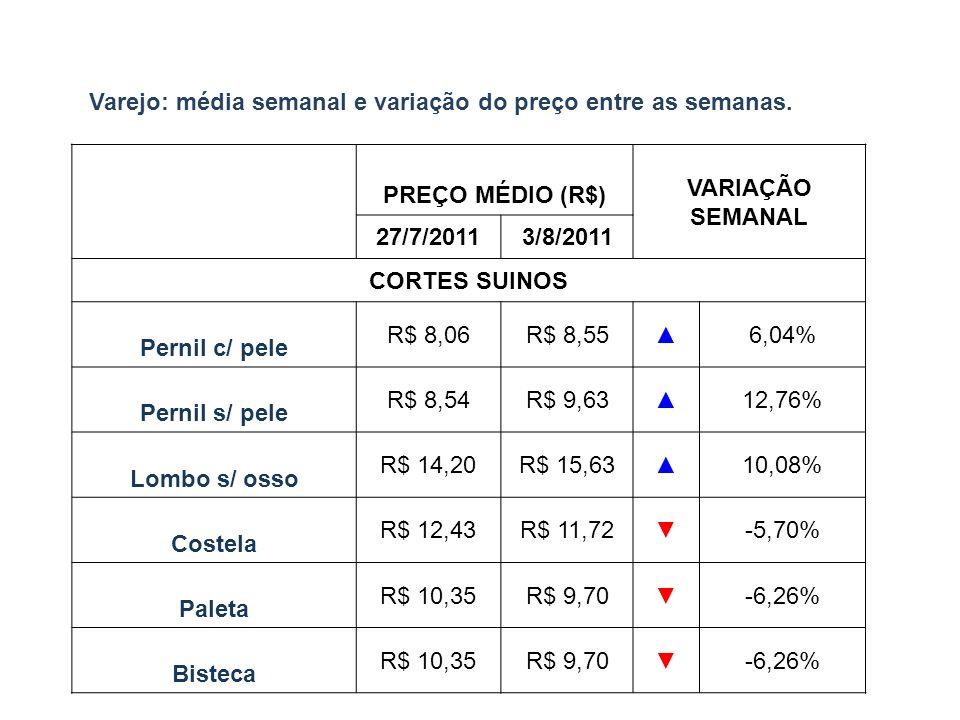 Varejo: média semanal e variação do preço entre as semanas.