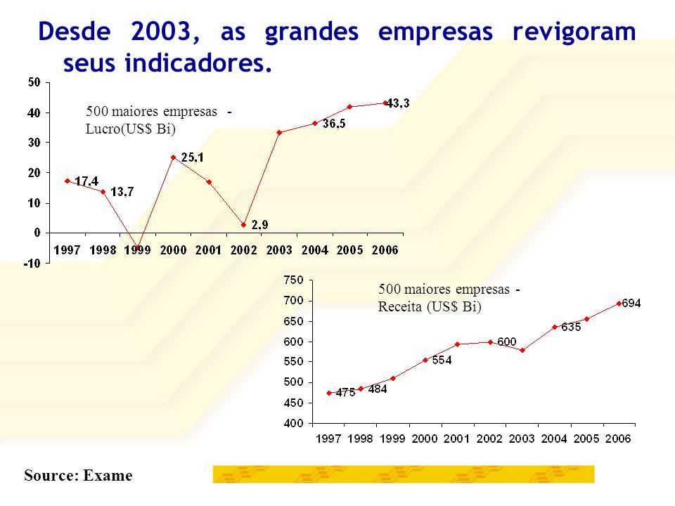 Desde 2003, as grandes empresas revigoram seus indicadores.