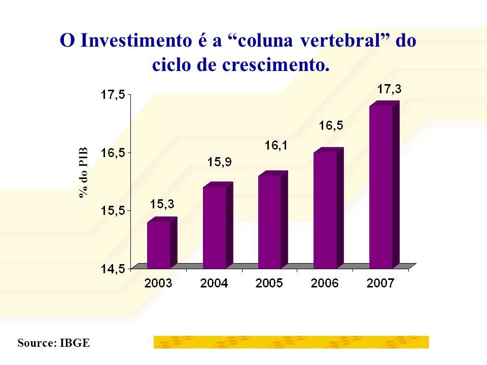 O Investimento é a coluna vertebral do ciclo de crescimento. Source: IBGE % do PIB