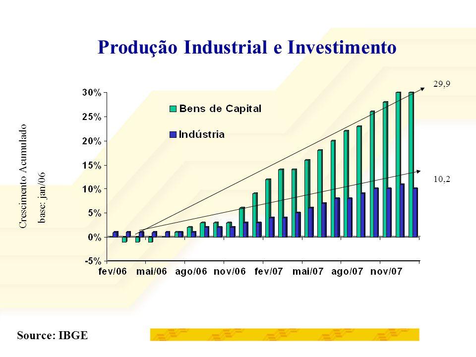 Produção Industrial e Investimento Source: IBGE Crescimento Acumulado base: jan/06 29,9 10,2