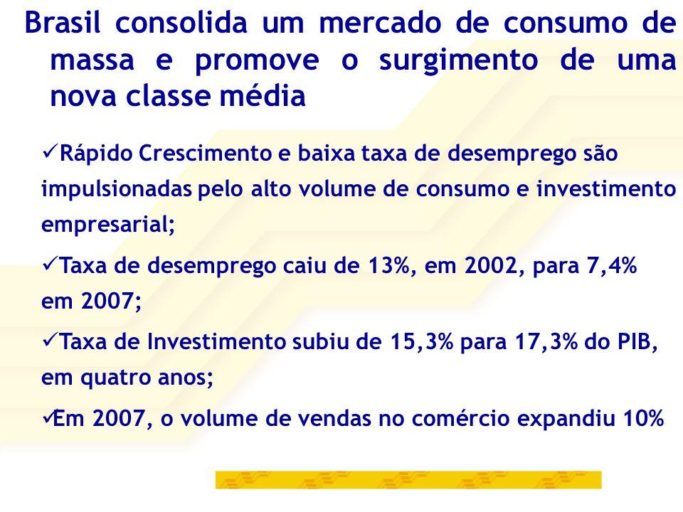 Brasil consolida um mercado de consumo de massa e promove o surgimento de uma nova classe média Rápido Crescimento e baixa taxa de desemprego são impulsionadas pelo alto volume de consumo e investimento empresarial; Taxa de desemprego caiu de 13%, em 2002, para 7,4% em 2007; Taxa de Investimento subiu de 15,3% para 17,3% do PIB, em quatro anos; Em 2007, o volume de vendas no comércio expandiu 10%