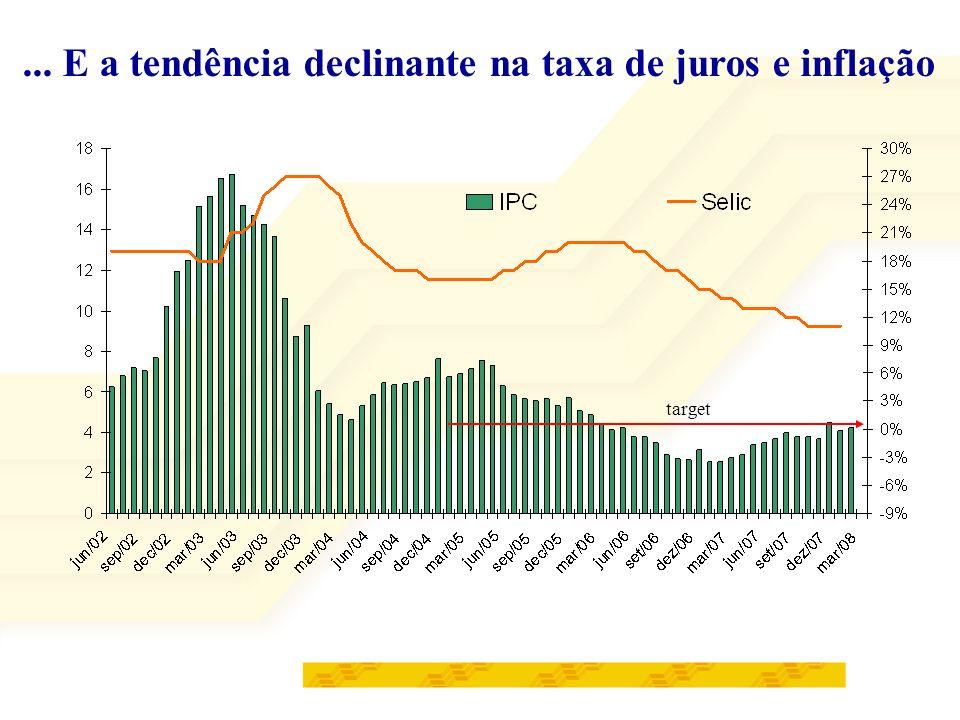 ... E a tendência declinante na taxa de juros e inflação target