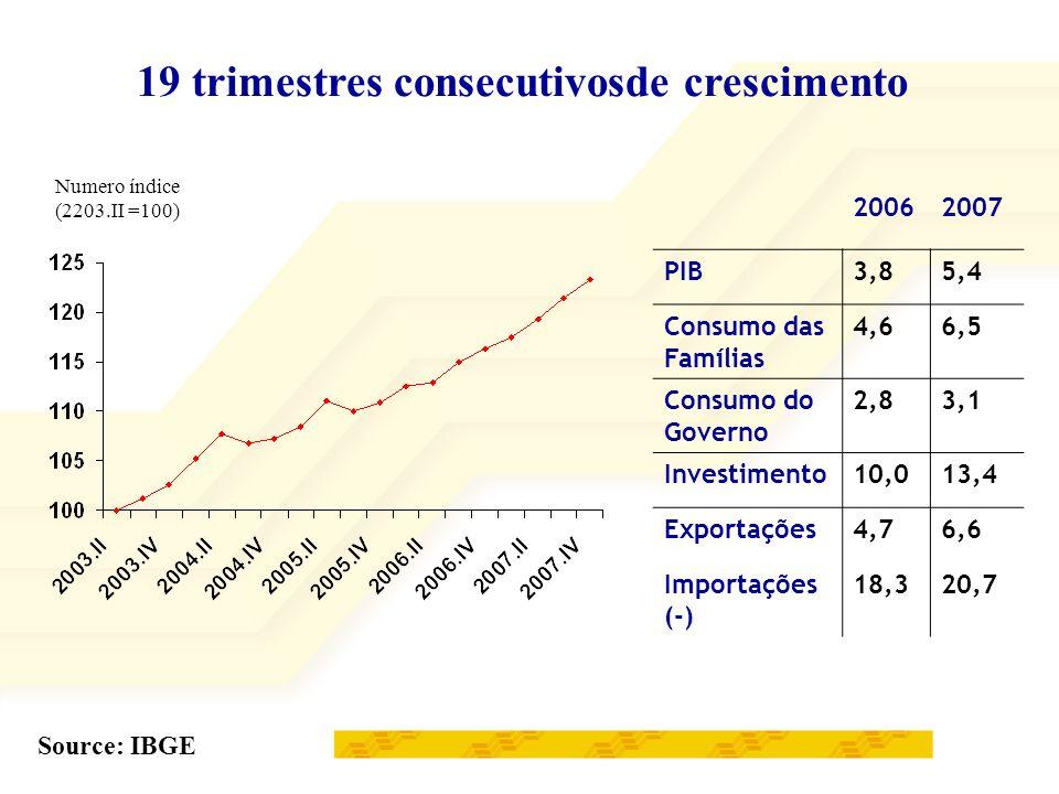 Componentes do PIB – taxa anual de crescimento % Source: IBGE No novo ciclo, a sustentabilidade do crescimento está calcada na no binômio demanda interna-investimento