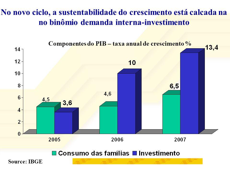 O aumento do crédito Source: Banco Central Crédito - % do PIB