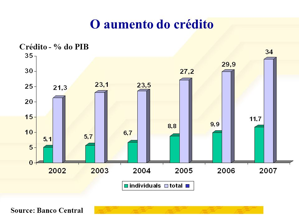 29,9% em 9 anos 37,2% em 5 anos A recuperação no poder de compra do salário mínimo Source: DIEESE 2006 R$ Crescimento em termos reais