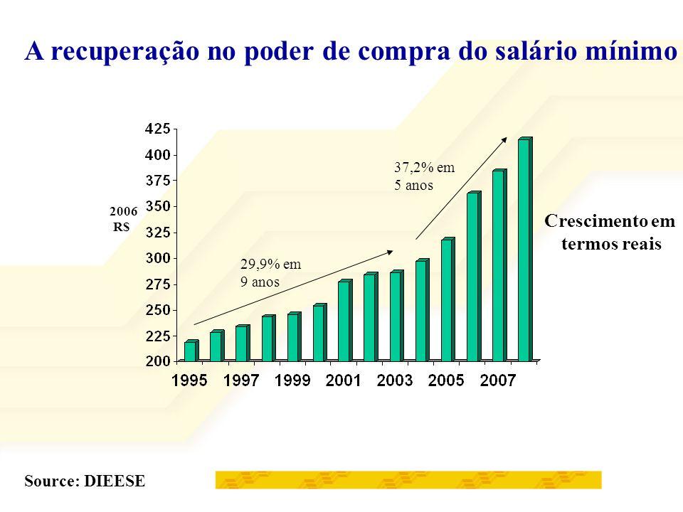 Recuperação da massa salarial Source: DIEESE 2000 = 100 Número Índice