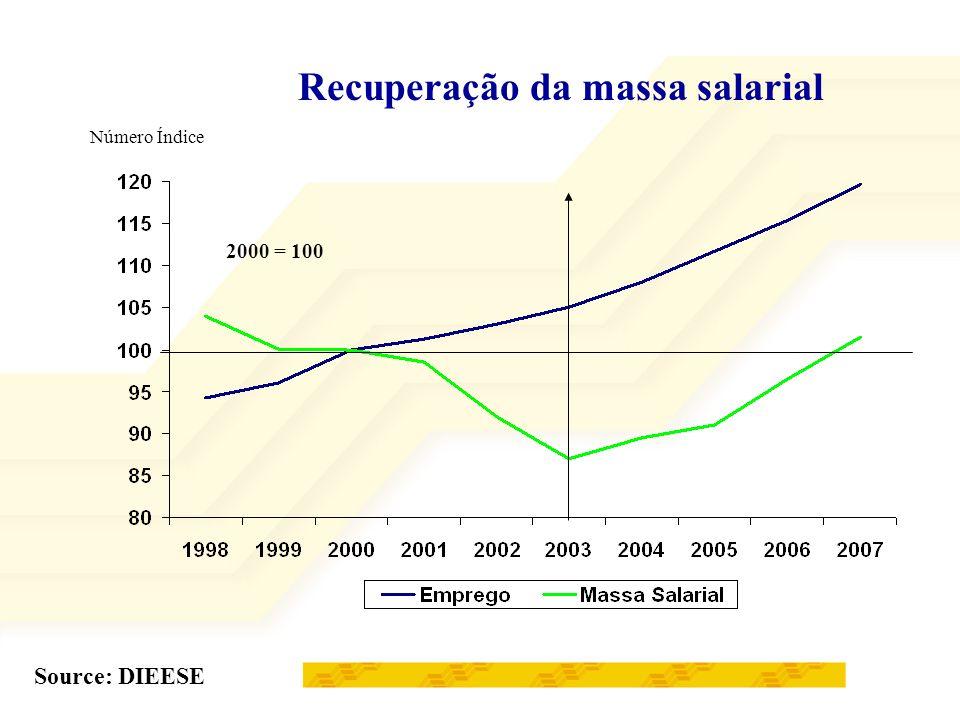 O resultado é um crescimento expressivo no Comércio e no Consumo Venda de produtos eletrônicos e de comunicação => 25,8% a mais, em 2007; Produção de Bens de Capital => 18,5% de crescimento, em 2007; Indústria Automotiva => 100% de aumento nas vendas, em quatro anos; Venda de Bens Duráveis=> 33% de crescimento, em quatro anos; Produção de cimento => 20,7% de crescimento, em cinco anos