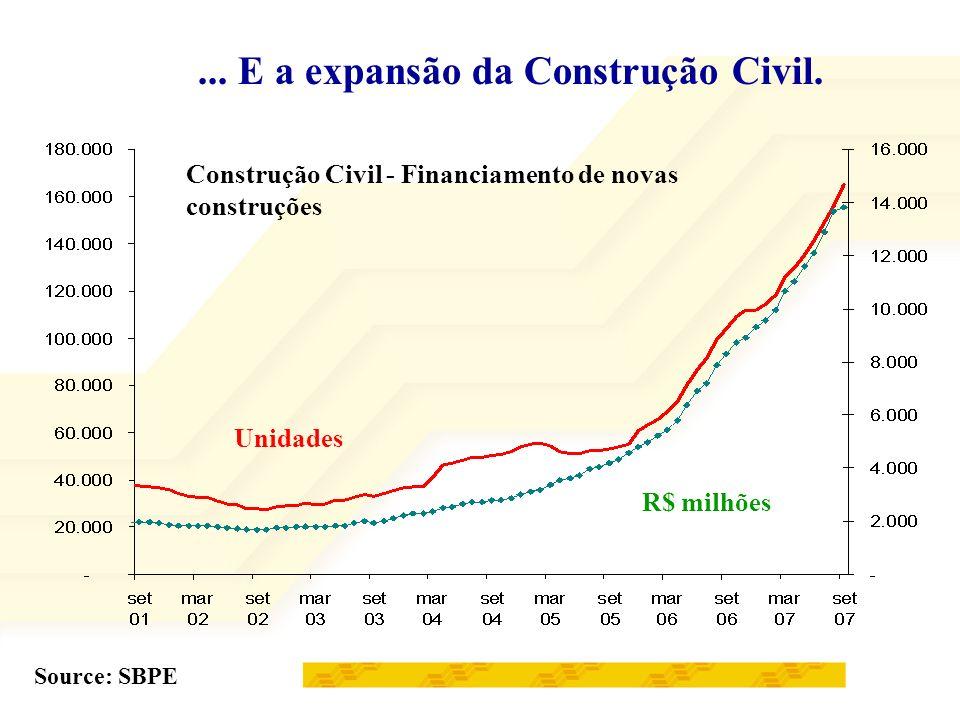 ...E a expansão da Construção Civil.