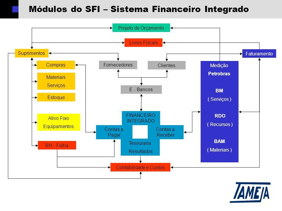Módulos do SFI – Sistema Financeiro Integrado Suprimentos Compras Estoque Ativo Fixo Equipamentos RH - Folha Projeto de Orçamento Faturamento Medição