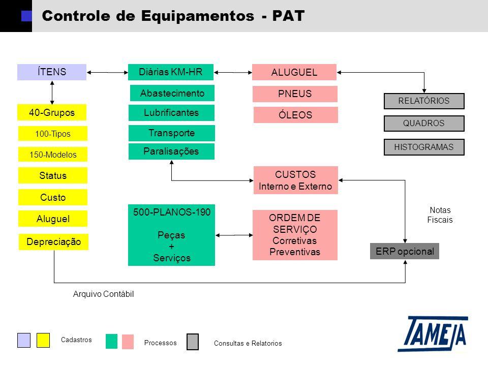 Controle de Equipamentos - PAT ÍTENS 40-Grupos Diárias KM-HR ALUGUEL Custo 100-Tipos 150-Modelos Status RELATÓRIOS Aluguel ERP opcional Notas Fiscais