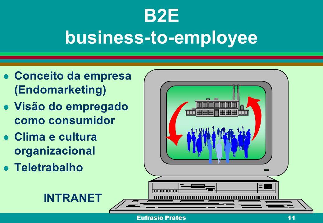 Eufrasio Prates11 B2E business-to-employee l Conceito da empresa (Endomarketing) l Visão do empregado como consumidor l Clima e cultura organizacional
