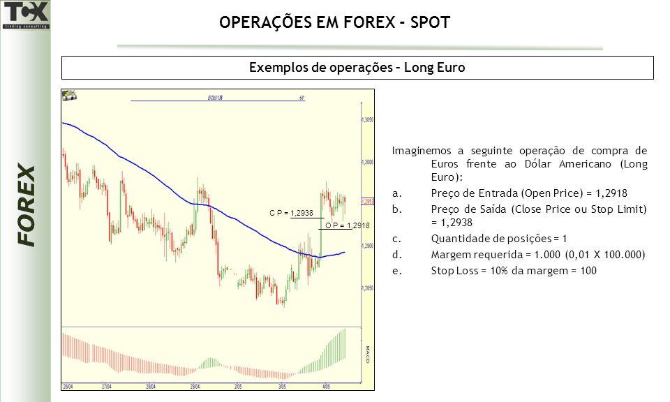 FOREX Exemplos de operações – Long Euro Imaginemos a seguinte operação de compra de Euros frente ao Dólar Americano (Long Euro): a.Preço de Entrada (Open Price) = 1,2918 b.Preço de Saída (Close Price ou Stop Limit) = 1,2938 c.Quantidade de posições = 1 d.Margem requerida = 1.000 (0,01 X 100.000) e.Stop Loss = 10% da margem = 100 O P = 1,2918 C P = 1,2938 OPERAÇÕES EM FOREX - SPOT