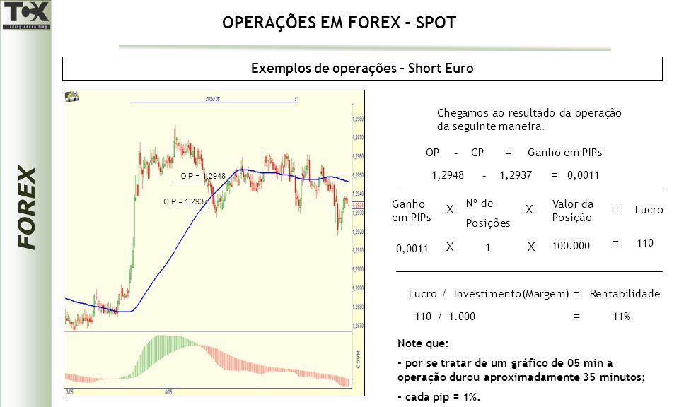 FOREX Exemplos de operações – Short Euro Chegamos ao resultado da operação da seguinte maneira : OPCPGanho em PIPs -= 1,29481,2937 - 0,0011 = Ganho em PIPs X Nº de Posições Lucro X Valor da Posição = 0,0011 X 1 X 100.000 = 110 Lucro / Investimento(Margem) = Rentabilidade Note que: - por se tratar de um gráfico de 05 min a operação durou aproximadamente 35 minutos; - cada pip = 1%.