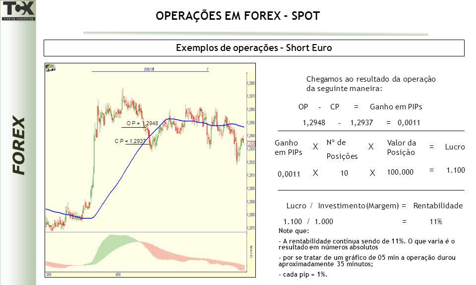 FOREX Exemplos de operações – Short Euro Chegamos ao resultado da operação da seguinte maneira: OPCPGanho em PIPs -= 1,29481,2937 - 0,0011 = Ganho em PIPs X Nº de Posições Lucro X Valor da Posição = 0,0011 X 10 X 100.000 = 1.100 Lucro / Investimento(Margem) = Rentabilidade Note que: - A rentabilidade continua sendo de 11%.
