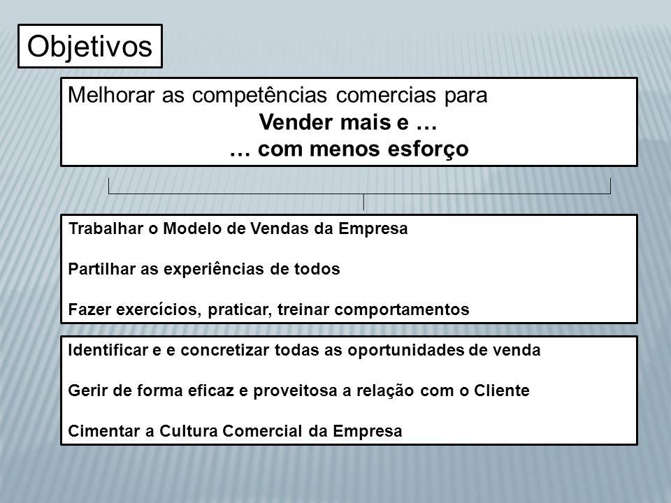 Objetivos Melhorar as competências comercias para Vender mais e … … com menos esforço Trabalhar o Modelo de Vendas da Empresa Partilhar as experiência