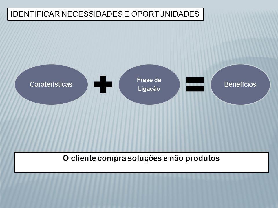 IDENTIFICAR NECESSIDADES E OPORTUNIDADES Caraterísticas Frase de Ligação Benefícios O cliente compra soluções e não produtos