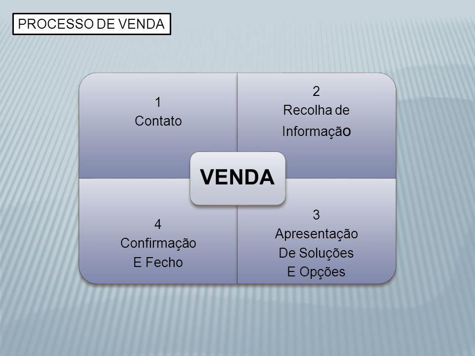 PROCESSO DE VENDA 1 Contato 2 Recolha de Informaçã o 4 Confirmação E Fecho 3 Apresentação De Soluções E Opções VENDA