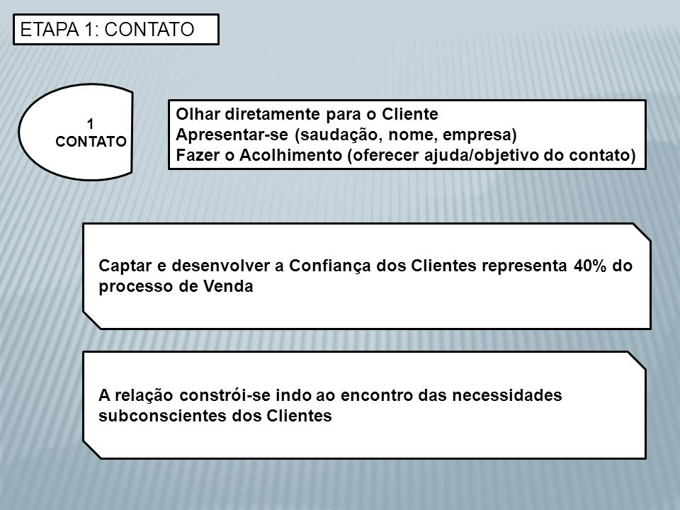 ETAPA 1: CONTATO 1 CONTATO Olhar diretamente para o Cliente Apresentar-se (saudação, nome, empresa) Fazer o Acolhimento (oferecer ajuda/objetivo do co