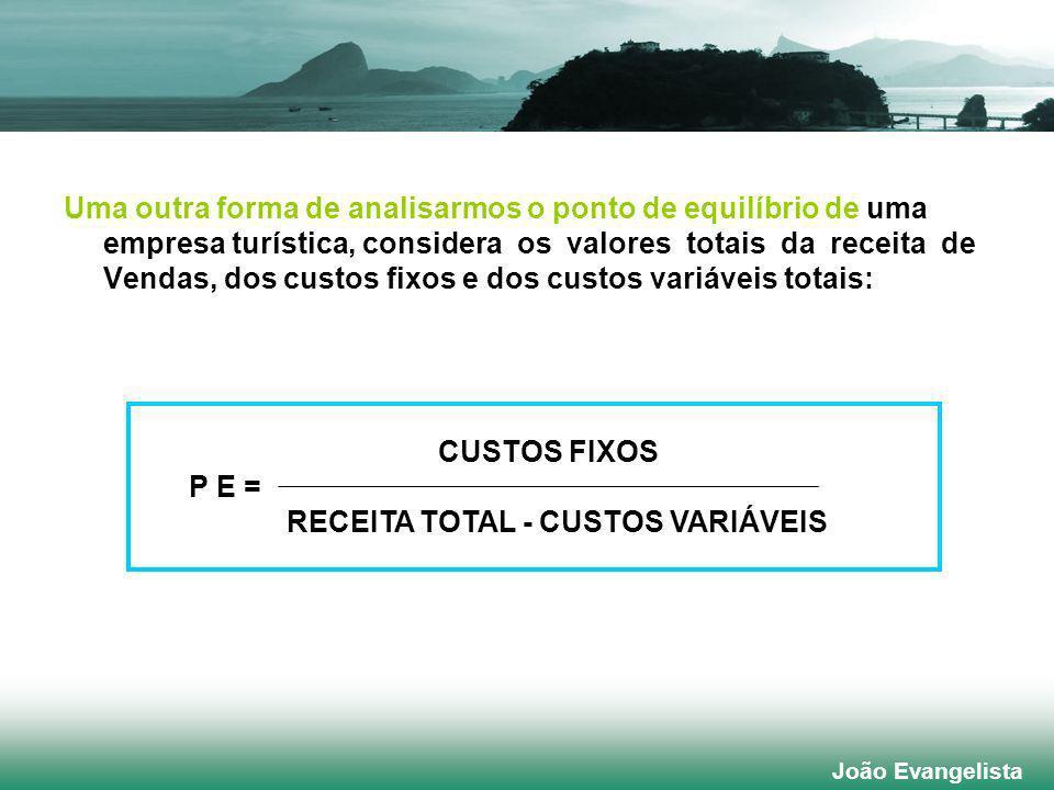 Uma outra forma de analisarmos o ponto de equilíbrio de uma empresa turística, considera os valores totais da receita de Vendas, dos custos fixos e dos custos variáveis totais: CUSTOS FIXOS P E = RECEITA TOTAL - CUSTOS VARIÁVEIS João Evangelista