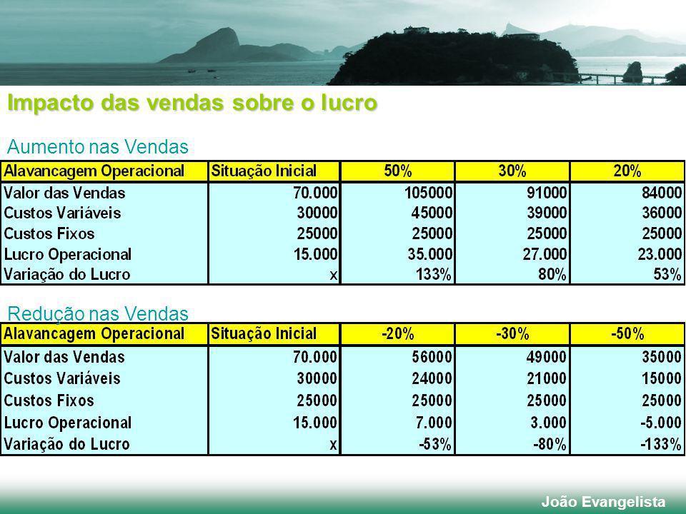 Redução nas Vendas Aumento nas Vendas Impacto das vendas sobre o lucro João Evangelista
