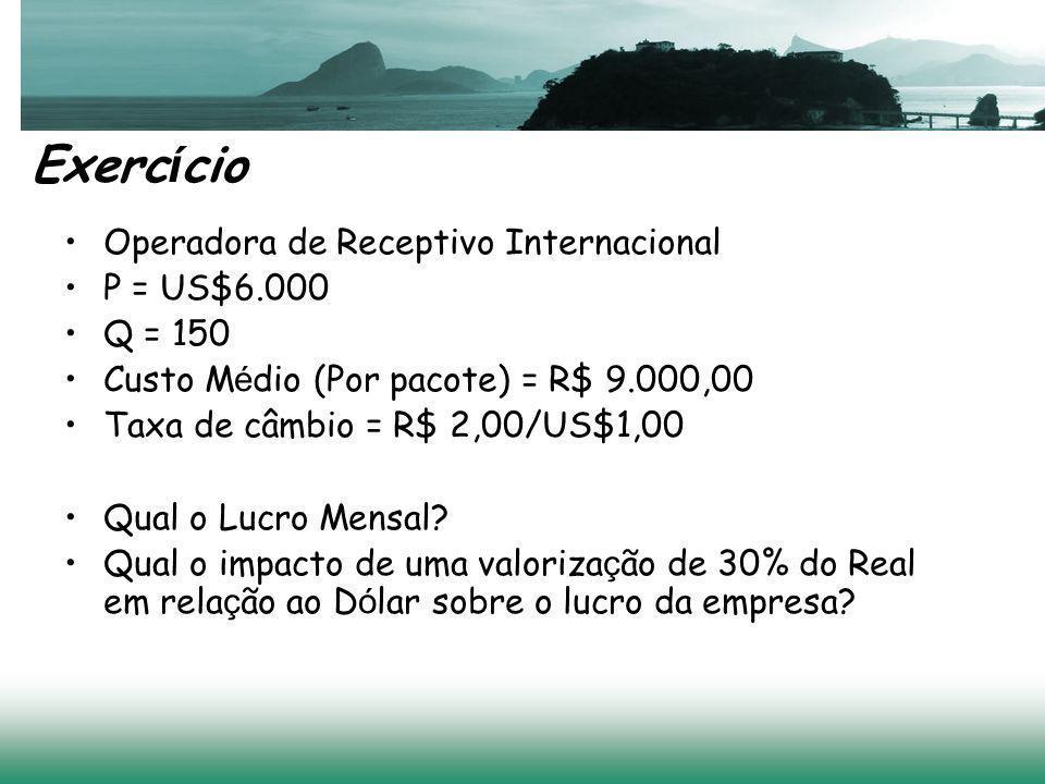 Exerc í cio Operadora de Receptivo Internacional P = US$6.000 Q = 150 Custo M é dio (Por pacote) = R$ 9.000,00 Taxa de câmbio = R$ 2,00/US$1,00 Qual o Lucro Mensal.
