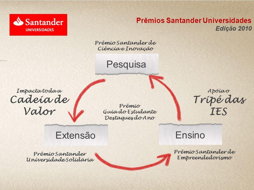 Apóia o Tripé das IES Impacta toda a Cadeia de Valor Prêmio Santander de Ciência e Inovação Prêmio Santander de Empreendedorismo Prêmio Santander Univ