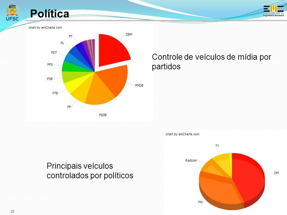 25 Controle de veículos de mídia por partidos Principais veículos controlados por políticos Política