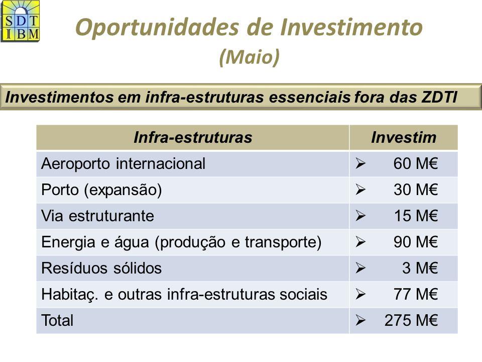Oportunidades de Investimento Investimentos em infra-estruturas essenciais fora das ZDTI (Maio) Infra-estruturas Aeroporto internacional Porto (expansão) Via estruturante Energia e água (produção e transporte) Resíduos sólidos Habitaç.