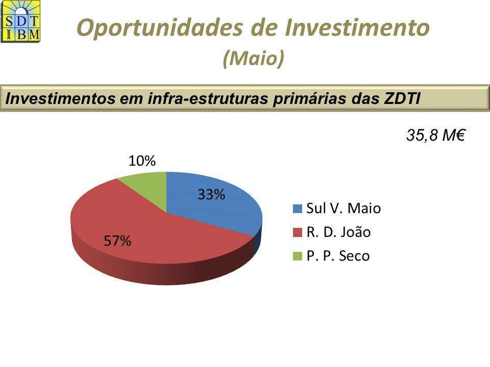 Oportunidades de Investimento Investimentos em infra-estruturas primárias das ZDTI (Maio) 35,8 M