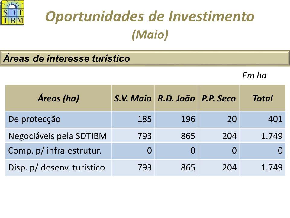 Oportunidades de Investimento Áreas de interesse turístico (Maio) Áreas (ha)S.V.