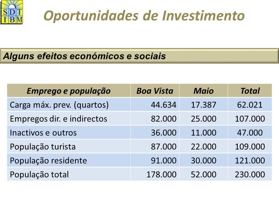 Oportunidades de Investimento Alguns efeitos económicos e sociais Emprego e populaçãoBoa VistaMaioTotal Carga máx.