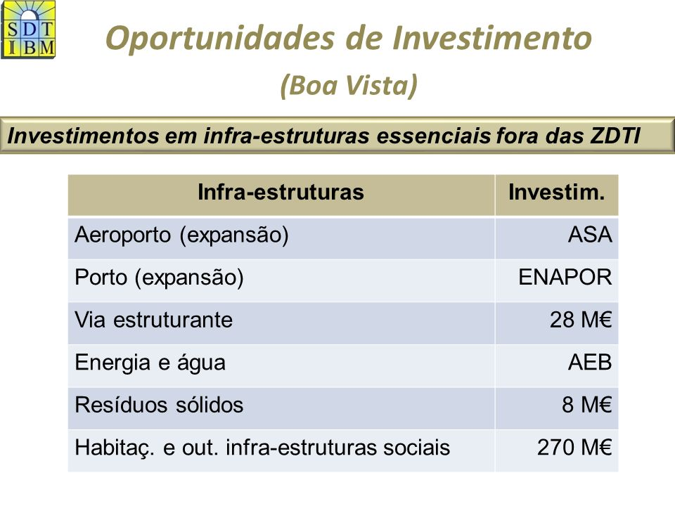 Oportunidades de Investimento Investimentos em infra-estruturas primárias das ZDTI (Boa Vista) 136 M
