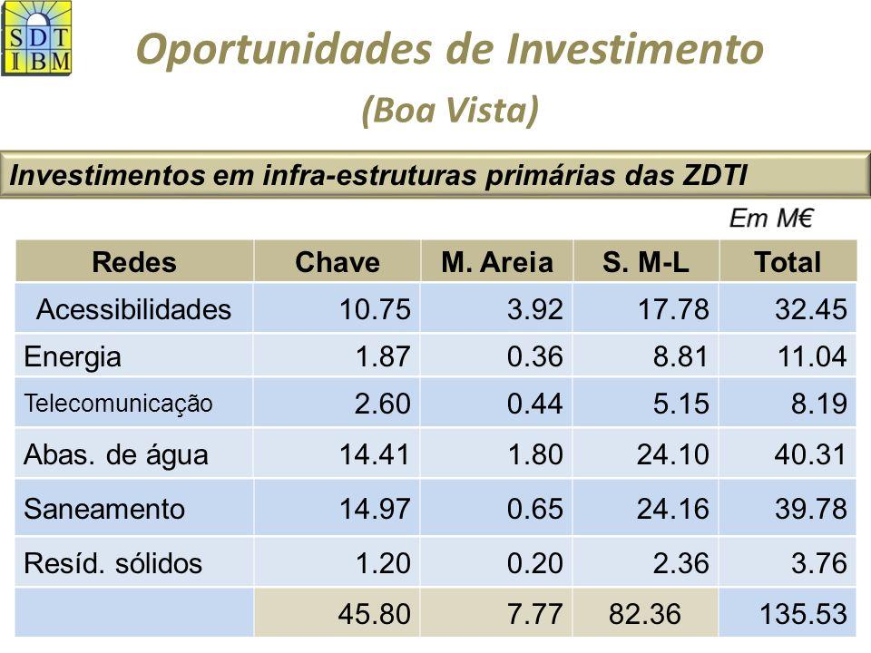 Oportunidades de Investimento Alguns efeitos económicos e sociais Impactos salarial e fiscalBoa VistaMaioTotal Salário méd.
