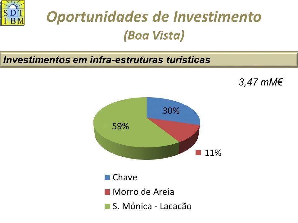 Oportunidades de Investimento Investimentos em infra-estruturas turísticas (Boa Vista) 3,47 mM