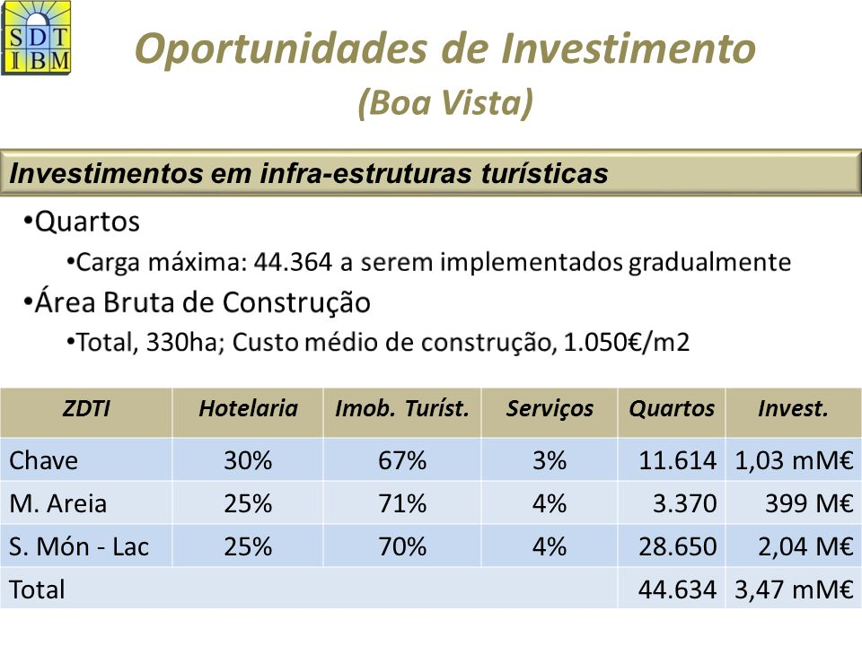 Oportunidades de Investimento Investimentos em infra-estruturas turísticas (Maio) 1,5 mM