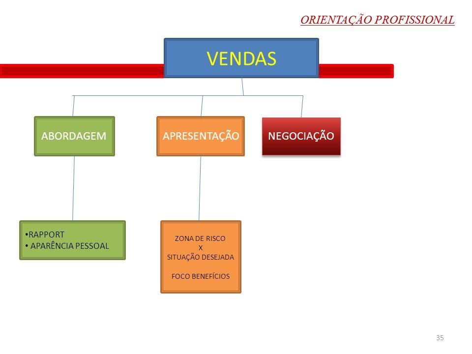 VENDAS ZONA DE RISCO X SITUAÇÃO DESEJADA FOCO BENEFÍCIOS NEGOCIAÇÃO APRESENTAÇÃOABORDAGEM RAPPORT APARÊNCIA PESSOAL 35 ORIENTAÇÃO PROFISSIONAL