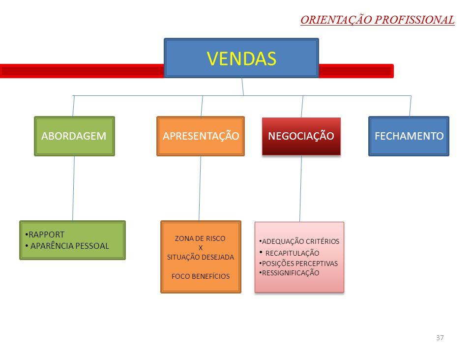 VENDAS ZONA DE RISCO X SITUAÇÃO DESEJADA FOCO BENEFÍCIOS ADEQUAÇÃO CRITÉRIOS RECAPITULAÇÃO POSIÇÕES PERCEPTIVAS RESSIGNIFICAÇÃO ADEQUAÇÃO CRITÉRIOS RE