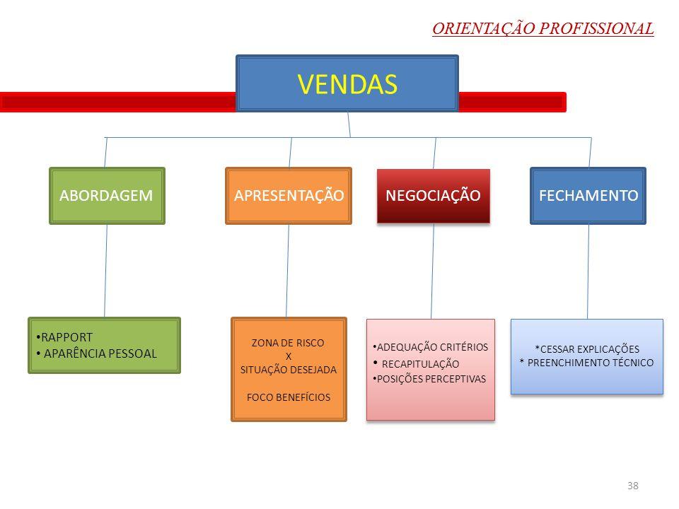 VENDAS ZONA DE RISCO X SITUAÇÃO DESEJADA FOCO BENEFÍCIOS ADEQUAÇÃO CRITÉRIOS RECAPITULAÇÃO POSIÇÕES PERCEPTIVAS ADEQUAÇÃO CRITÉRIOS RECAPITULAÇÃO POSI