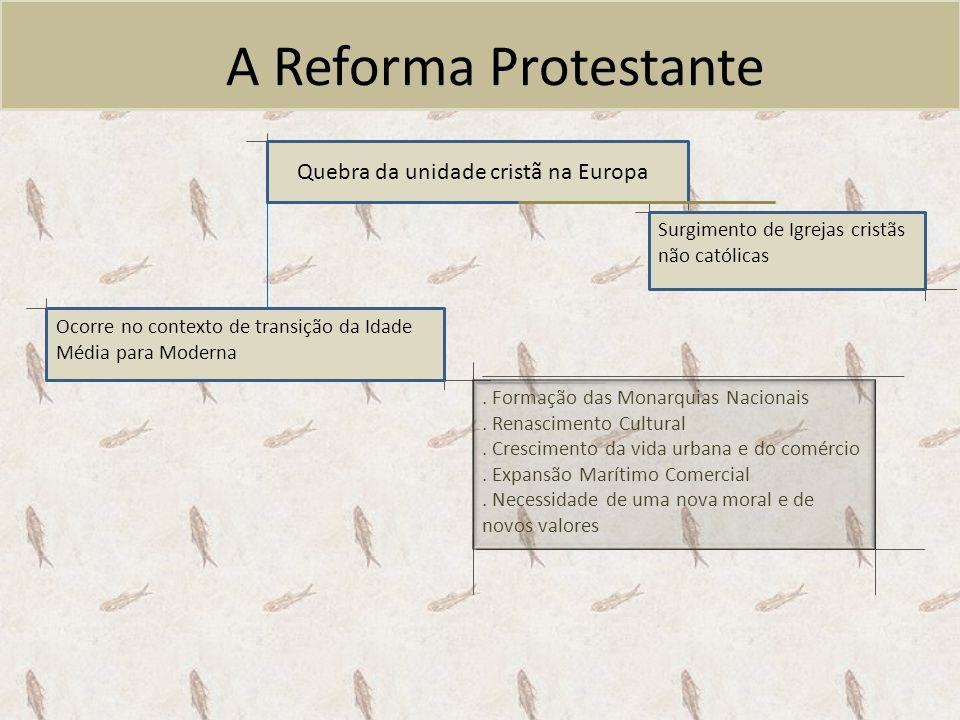 A Reforma Protestante Surgimento de Igrejas cristãs não católicas Ocorre no contexto de transição da Idade Média para Moderna Quebra da unidade cristã