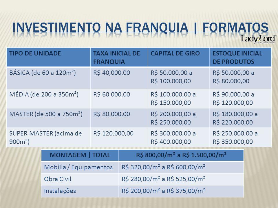 MONTAGEM | TOTALR$ 800,00/m² a R$ 1.500,00/m² Mobília / EquipamentosR$ 320,00/m² a R$ 600,00/m² Obra CivilR$ 280,00/m² a R$ 525,00/m² InstalaçõesR$ 20