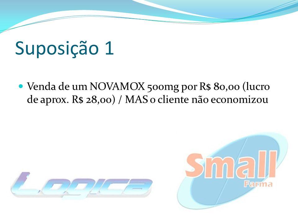Suposição 1 Venda de um NOVAMOX 500mg por R$ 80,00 (lucro de aprox. R$ 28,00) / MAS o cliente não economizou