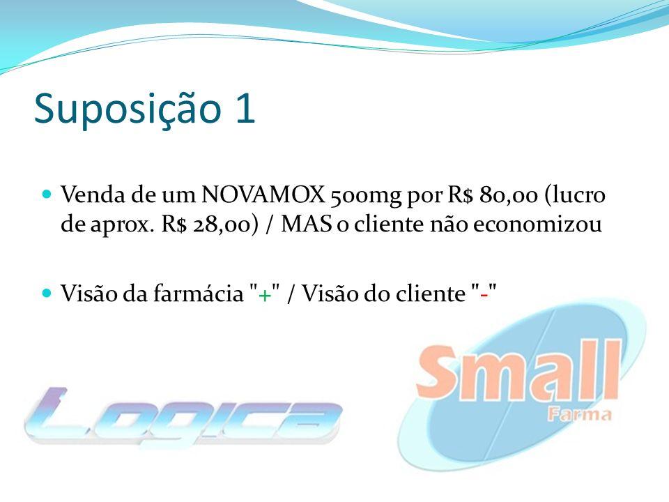 Suposição 1 Venda de um NOVAMOX 500mg por R$ 80,00 (lucro de aprox. R$ 28,00) / MAS o cliente não economizou Visão da farmácia