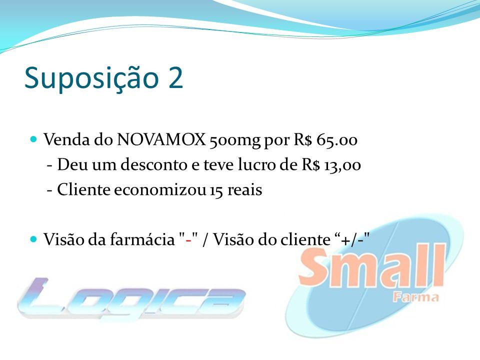 Suposição 2 Venda do NOVAMOX 500mg por R$ 65.00 - Deu um desconto e teve lucro de R$ 13,00 - Cliente economizou 15 reais Visão da farmácia