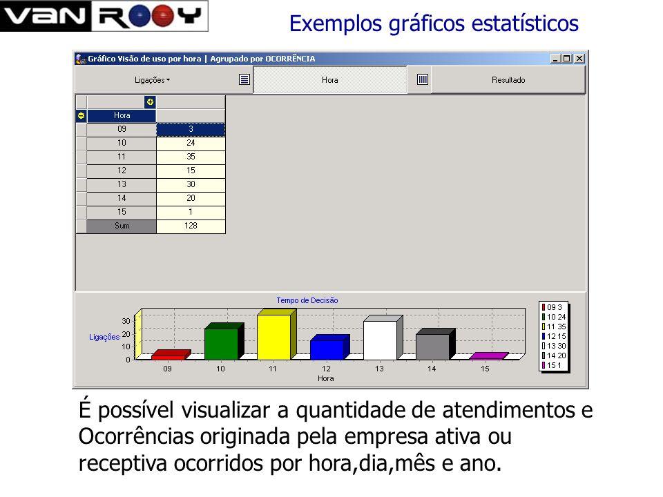 Exemplos gráficos estatísticos Este gráfico fornece a quantidade de ocorrências geradas Pelo atendimento por dentro de um período por operador ou gera