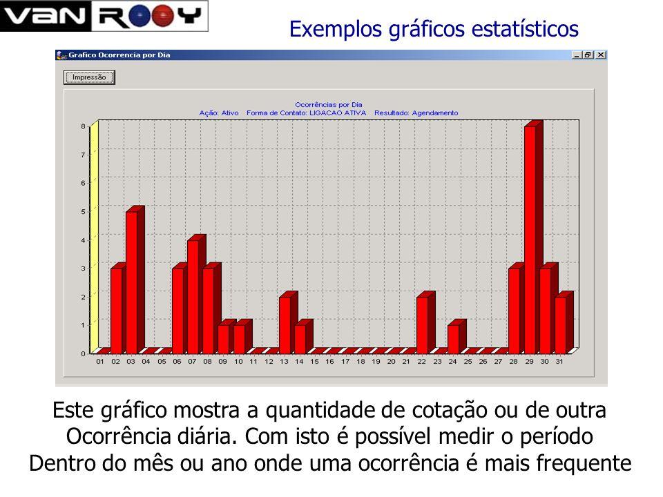 Este gráfico permite controlar o numero de ocorrências por tentativa. Com isto é possível saber por exemplo quantas cotações foram feitas na 1.,2.,3..