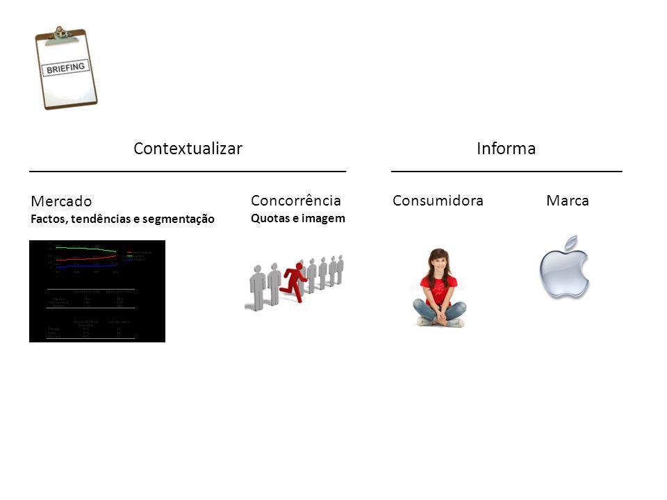 Mercado Factos, tendências e segmentação Concorrência Quotas e imagem ConsumidoraMarca ContextualizarInforma