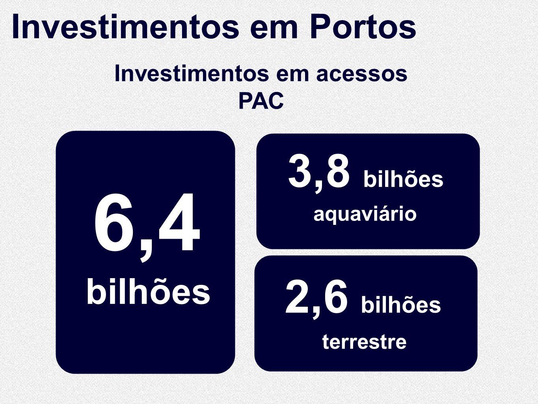 bilhões 6,4 3,8 bilhões terrestre aquaviário 2,6 bilhões Investimentos em acessos PAC Investimentos em Portos